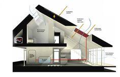 Зразковий дім | VELUX