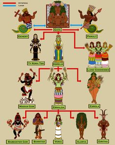 Genealogy of the Earth Pantheon - So this is the final version to show the genealogy of the Earth Pantheon.  This was one of the more straight-forward Gloranthan pantheons to illustrate, but even it raised plenty of interesting questions. One thing Kalin nicely  displayed is the Crone-Mother-Virgin relationship of Asrelia-Ernalda-Voria, who can be thought of as three stages of the Goddess. Additionally, Maran Gor-Esrola are the destructive/fertile aspects of the Mother with Ernalda…