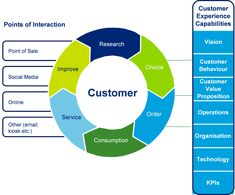 Customer Experience Management in the Digital Age