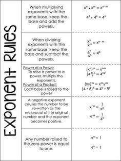 Properties-of-Exponents-Fold-and-Flip-Notes-1122806 Teaching Resources - TeachersPayTeachers.com