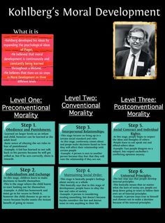 Suggested three levels of moral development. He focused on the reason for the ma… Suggested three levels of moral development. He focused on the reason for the making of a decision, not on the morality of the decision itself. Educational Psychology, Developmental Psychology, School Psychology, Psychology Facts, Ap Psychology Exam, Kohlberg Moral Development, Social Work Exam, Learning Theory, Nursing Notes