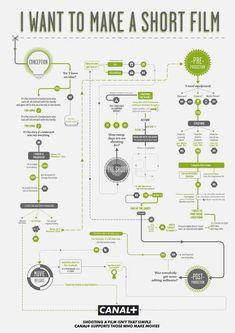 Filmmaking Infographics - Imgur #ShortFilmIdeas