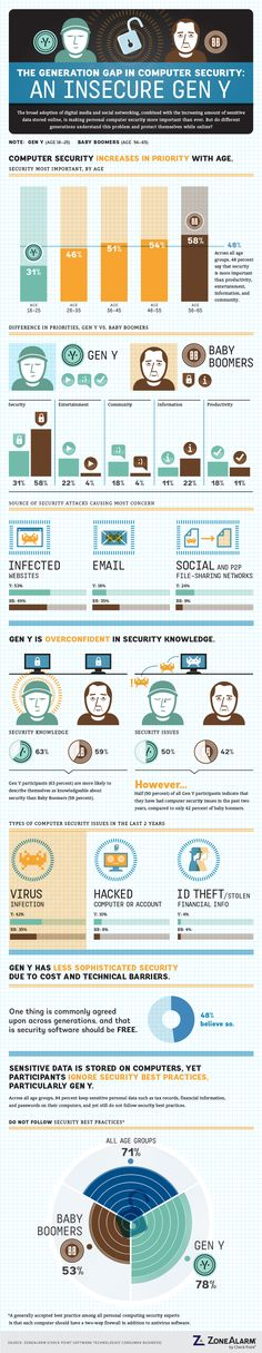 The generation gap in computer security: An insegure Gen Y #infographic