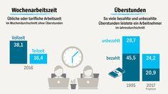 Arbeitszeit: So arbeitet Deutschland - auf einen Blick - SPIEGEL ONLINE