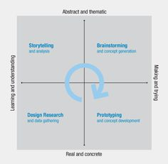 Kaiser/IDEO Model: how design thinking applies to visual storytelling.