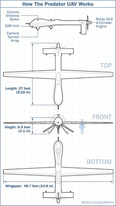 "HowStuffWorks ""How the Predator UAV Works"""