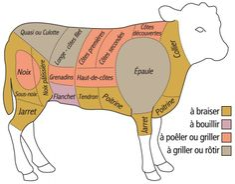 Le veau et des diffèrent moyen de cuisson