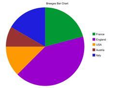 Create A Graph Math Websites, Kids Zone, Maths, Bar Chart, Fun Facts, Knowledge, Education, Learning, Create