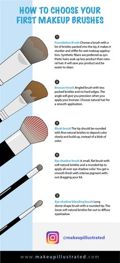 Learn about the five key brushes you should be thinking about when getting your first set, and how to choose the right one depending on the application.