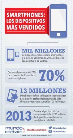 Smartphones: el dispositivo más vendido #infografia #infografía #internet