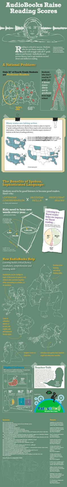 Audio books and reading scores infographic.