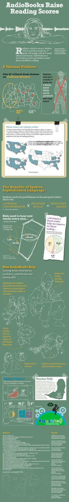 Do audio books raise reading scores? YES! {click to enlarge image} Interesting concept!