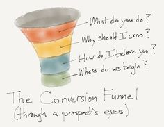 5 Colorful Sketches On Conversion Optimization