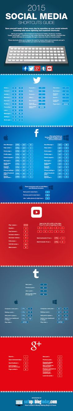 A Simple Guide to Keyboard Shortcuts for Facebook, Twitter & More #infographic
