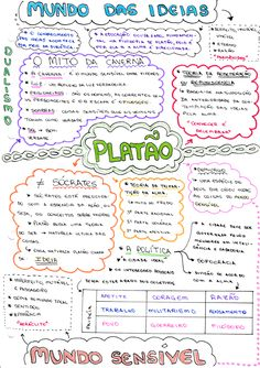 Mapa Mental Filosofia - Platão ~ Vestibulândia Mental Map, Hate School, Study Organization, Study Planner, School Subjects, Study Hard, School Notes, Studyblr, Study Notes
