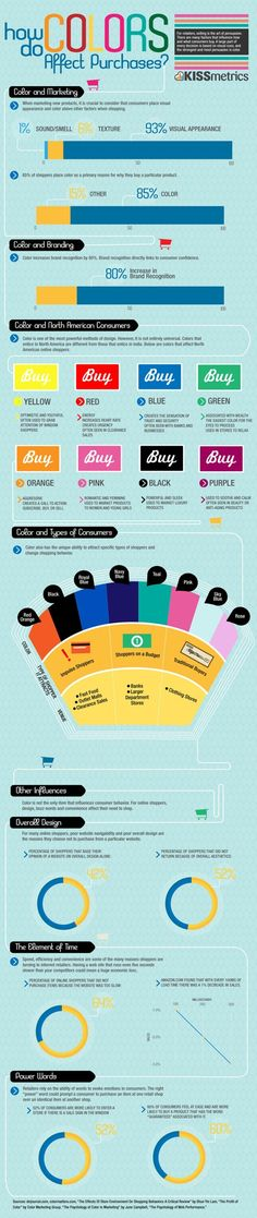 How Does Color Factor into Your Purchases? Kissmetrics and Information is Beautiful