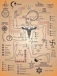Gli Arcani Supremi (Vox clamantis in deserto - Gothian): La Simbologia Suprema delle religioni e dei culti ...