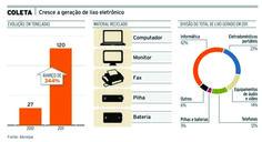 lixo eletronico brasil - Pesquisa do Google