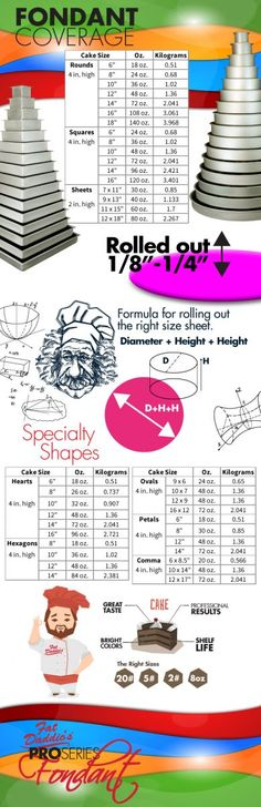 Fondant | Fat Daddios Fondant help, tips, charts, and information at http://fatdaddios.com/help