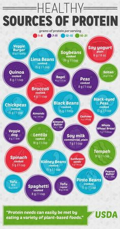 Non-meat protein sources.