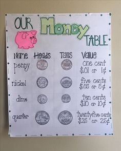 Teaching your students how to count money doesn't have to be frustrating with these 5 simple tips! Click here for more details and fun creative activities on teaching your kids how to master the math measurement standard of counting money!