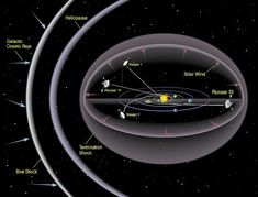 Heliosphere is a Bubble in Space that Surrounds the Solar System. #space #astronomy Solar System Info: http://www.aerospaceguide.net/solar_system/index.html