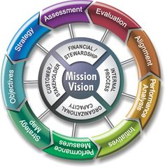 Balanced Scorecard Institute's 9 Steps to Success framework #Business #Strategy #Framework