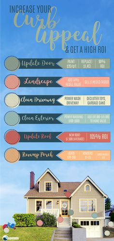 Learn how to increase your curb appeal when selling a home and get more money when you sell your house.