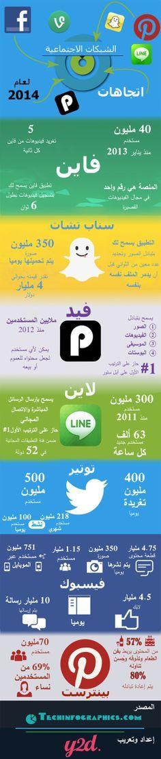 توجهات الشريكات والشبكات الاجتماعية فى 2014