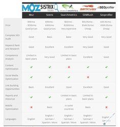 LAS MEJORES HERRAMIENTAS SEO: ✅ MOZ, Sistrix, Searchmetrics, SEMrush, ✅ XOVI o SEOProfiler. ✅MÁS TRÁFICO y analiza la competencia >>