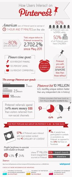 The Stats Behind Pinterest Users [INFOGRAPHIC]  Here are a few findings:   **Pinterest hit 10 Million U.S, monthly unique visitors faster than any independent site in history! **American users of Pinterst spend an average of 1 hour and 17 minutes on the site  Much more.........  #pinterest #pintereststats