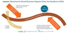 Social business equilibrium - from Social Business by Design - a year of lessons learned - Dion Hinchcliffe via Sprinklr