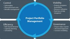 The project portfolio management webinar focus on how an organization should define their strategic objectives and goals along with the steps necessary. Read More @
