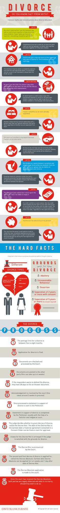 Divorce - Do you know fact from myth?   #infographic #Divorce #Marriage