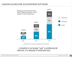 LinkedIn is becoming an enterprise SaaS provider with almost 50 percent of revenues coming from its talent solutions business. Using a rapid development cycle, LinkedIn continually offers premium services to see what has most resonance. Using this model, LinkedIn has extended into sales management with its Sales Navigator tool. It can be expected that the company will offfer additional services that it builds out into into SaaS-style offerings.