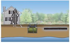 toilet sewage system for the home | This illustration shows the complete septic system, from plumbing vent ...