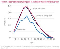 Source: Bersani, B. An examination of first and second generation immigrant offending-trajectories.
