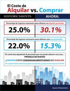 Alquilar vs. comprar: ¿Cuánto cuesta realmente? [infografía] - Latina on Real Estate