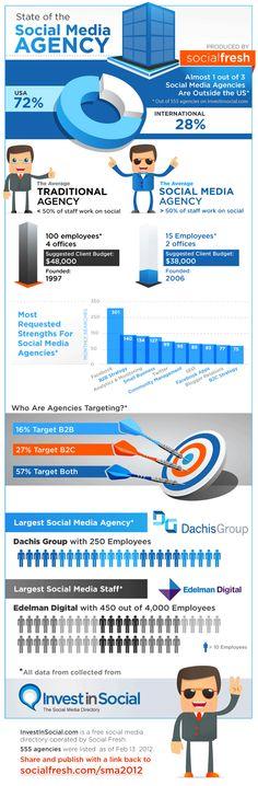 La crescita delle social media agency.