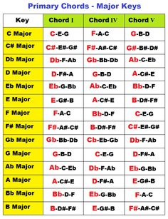 primary chords in a major key