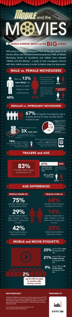 Mobile And The Movies Iab Mobile Marketing Center Of Excellence And Inmobi Study
