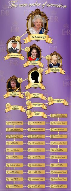 Why the new royal baby will be a prince or princess  #dailymail