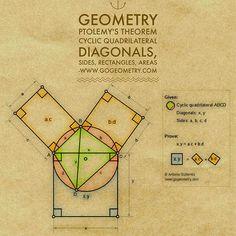 Sketch of Ptolemy's Theorem using iPad Apps Mathematics Geometry, Physics And Mathematics, Math For Kids, Fun Math, Maths, Math Lesson Plans, Math Lessons, Montessori Math, Maria Montessori