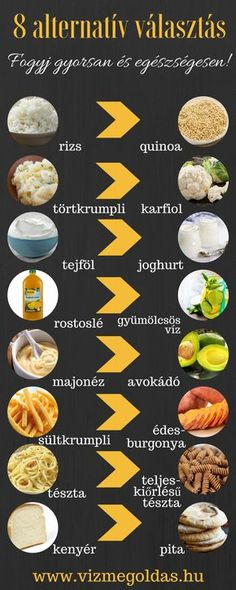 Nutrition patterns to accomplish for healthy diet, please visit this pin-image info 7828188588 here. Healthy Recepies, Healthy Snacks, Healthy Eating, Nutrition Guide, Healthy Nutrition, Nutrition Plans, Helathy Food, Quinoa, Pita