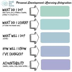 Personal Development is always a hot topic because we live in an age when almost everyone is working on themselves. However, some big myths persist. Professional Development, Self Development, Personal Development, Instructional Strategies, Instructional Design, Learn C, Teaching Philosophy, Technology Integration, Talent Management