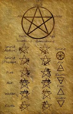 this is very important to learn, but even more importantly is knowing that the when the pentagram is facing up like this one, it means the nature-loving-peaceful-protective kind of wicca. the bad one is when it's upside down so NEVER draw that one
