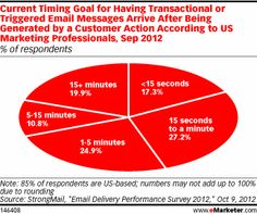 If customers are targeted for promotions a certain length of time after abandoning a cart, or retailers send follow-up emails with shipping and transactional information after a customer checks out, the timing must be right for the emails to make sense. Marketers told StrongMail they had a variety of goals for when triggered messages should arrive, but nearly half expected delivery within a minute of a particular customer action.
