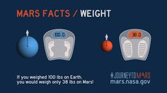 Share about Mars Facts: Mars Weight