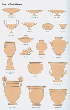 Kylix - Drinking wine | Kantharos - Drinking cup | Lip Cup - Wine cup | Phiale - Libation bowl | Skyphos - Drinking cup | Lekanis - Used as a chamber pot, a container for ointments, and a vessel for the jewels that her father gave the bride | Lebes Gamikos - Ritual water vessel in weddings | Rhyton - Ceremonial libation pourer | Psykter - Wine cooler | Stamnos - Mixing and storing liquids | Dinos - A mixing bowl | Krater - To mix water and wine