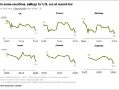 Source: Pew Research Center / U.S. Department of State / 2020 Global Attitude Survey Political Ideology, Politics, First Presidential Debate, Social Science Research, Pew Research Center, Content Analysis, Hispanic Heritage Month, Generation Z, Public Opinion